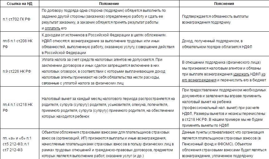 Договор ГПХ с физическим лицом