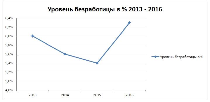 Безработица с 2013 по 2016