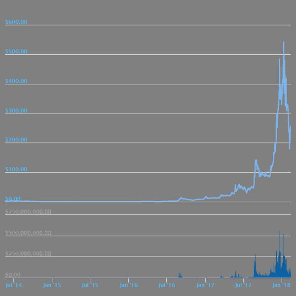 Монеро график